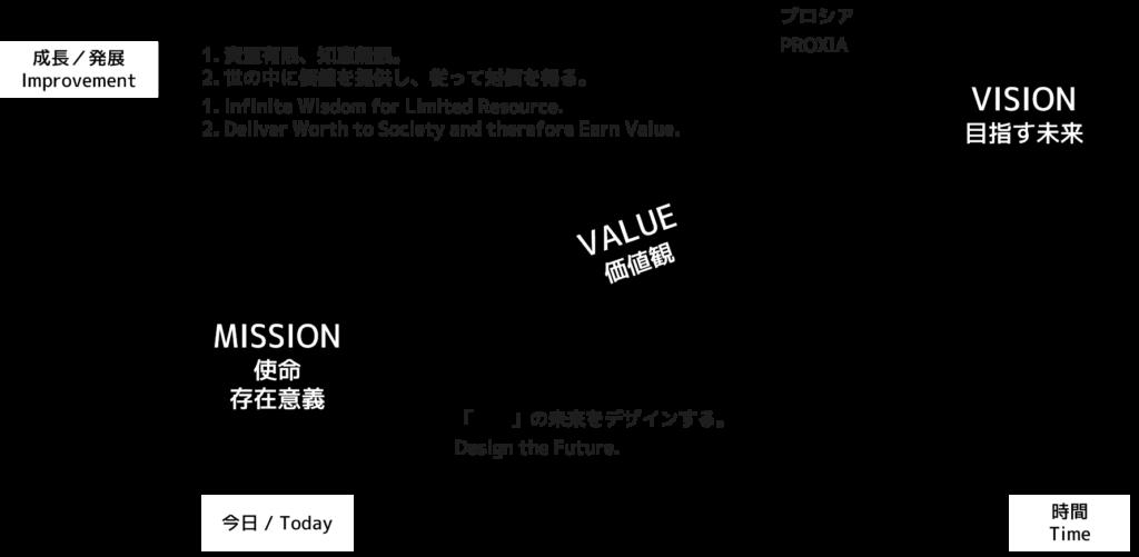 プロシア,PROXIA,Mission,Value,Vision